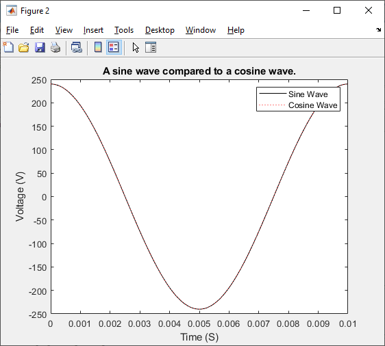 A sin wave compaired to a Cos wave