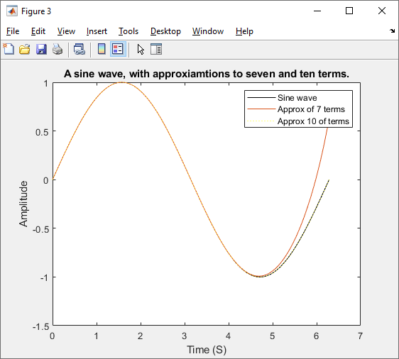 A Sin Wave, With Approximations to severn and ten terms